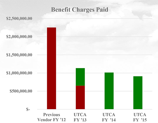 Benefit Charges Paid